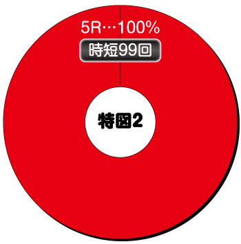 Pカイジ 鉄骨渡り 勝負編 7000_電チュー内訳