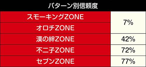 ZONE系予告/不二子ZONE信頼度