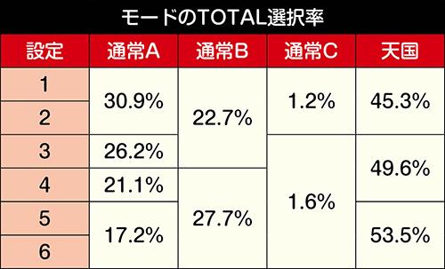 麻雀物語4_モードTOTAL選択率