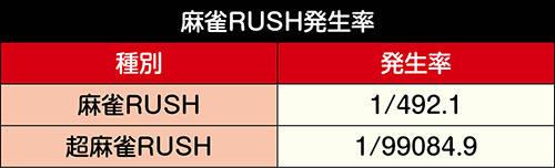麻雀RUSH発生率
