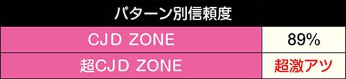 (超)CJD ZONE信頼度