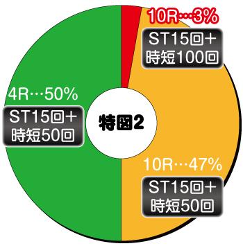 Pピンクレディー99Ver._電チュー内訳