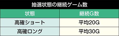 NAH覚醒チャレンジ抽選状態_継続G数