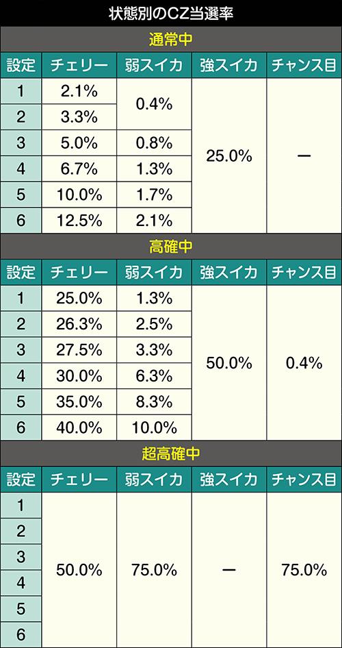 状態別のCZ当選率
