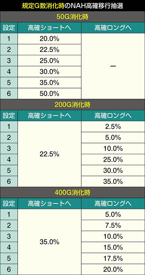規定G数消化時のNAH高確移行抽選