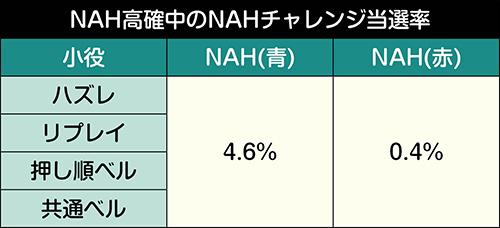 NAH覚醒チャレンジ突入抽選