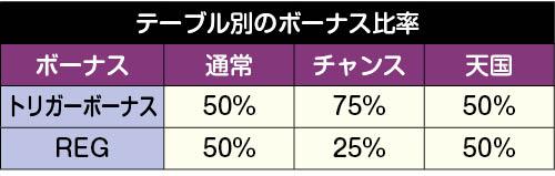 テーブル別のボーナス比率
