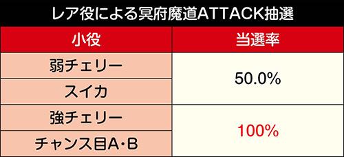 レア役による冥府魔道ATTACK抽選