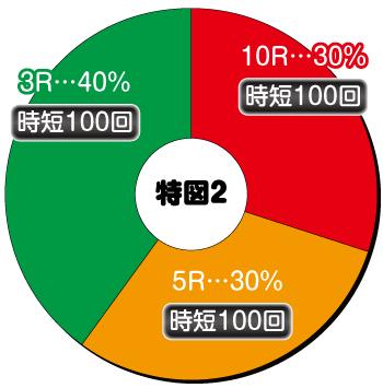 Pデビルメイクライ4 クレイジーバトル_電チュー内訳