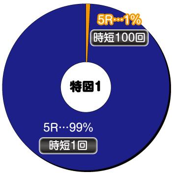 Pデビルメイクライ4 クレイジーバトル_ヘソ内訳