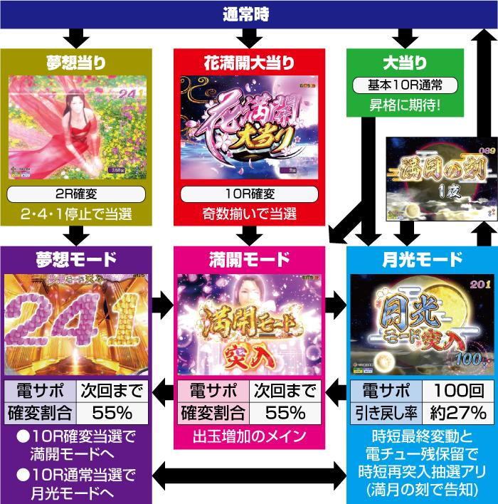 花満開月光FINAL_ゲームフロー