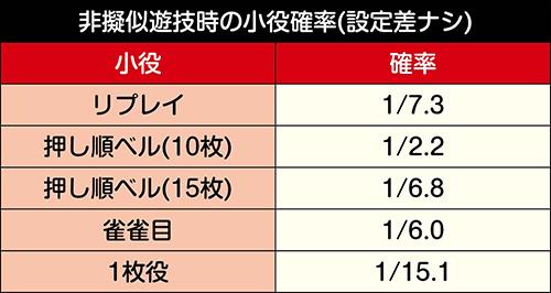 パチスロ麻雀物語4_小役確率(設定差ナシ)