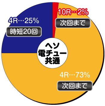 PA海物語3R2スペシャル_大当り内訳