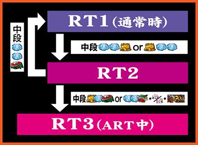 RT状態表