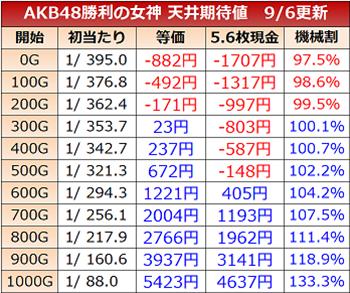 AKB48 勝利への女神・天井期待値