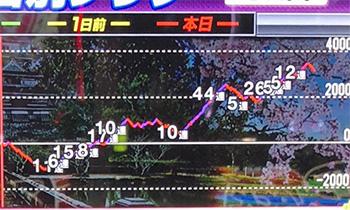 戦国コレクション3・グラフ